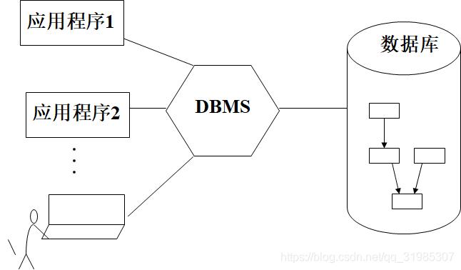 应用程序与数据的对应关系