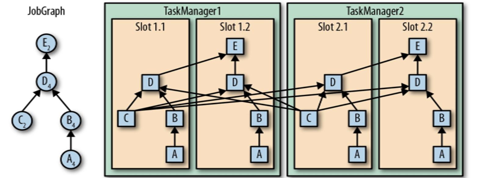 Flink算子间数据传递模式