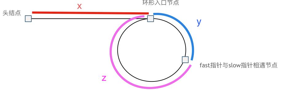 142环形链表2