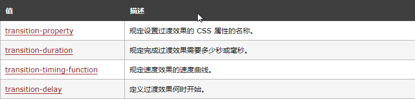 值描述transition-property规定设置过渡效果的 CSS 属性的名称。transition-duration规定完成过渡效果需要多少秒或毫秒。transition-timing-function规定速度效果的速度曲线。transition-delay定义过渡效果何时开始