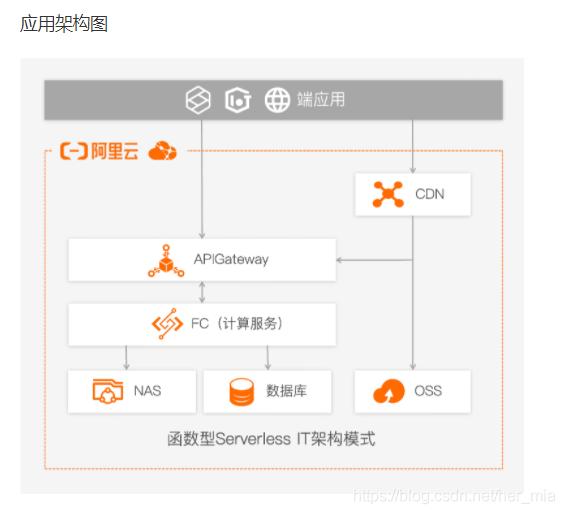 关于Serverless云原生基于FC方案的身份证识别