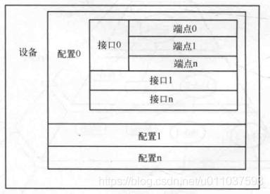 USB设备逻辑层次结构.