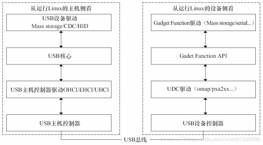 usb_driver_framework