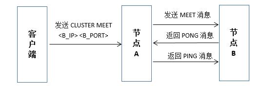 Redis集群工作原理解析插图(1)
