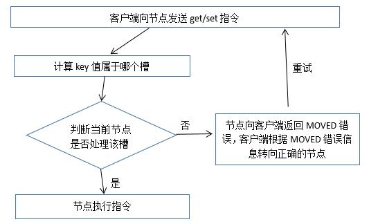 Redis集群工作原理解析插图(3)
