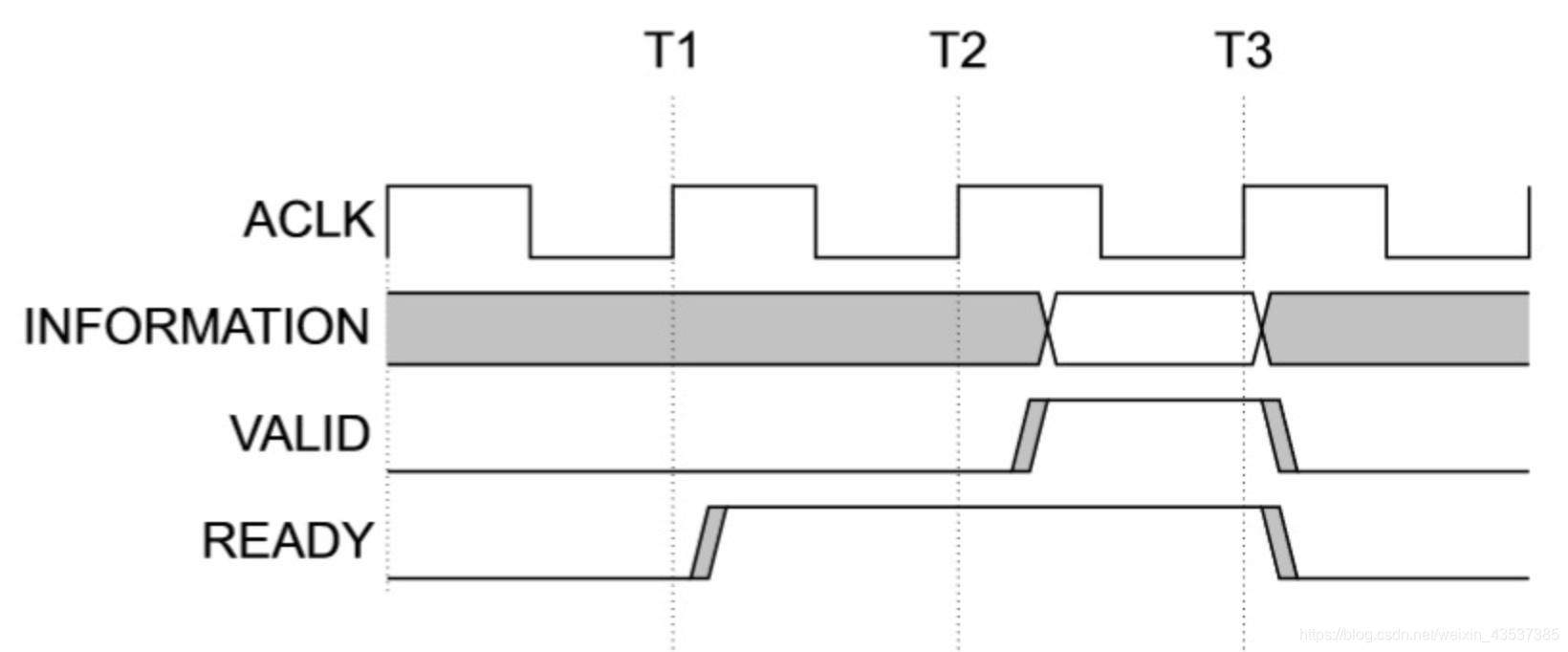 数字芯片设计——握手与反压