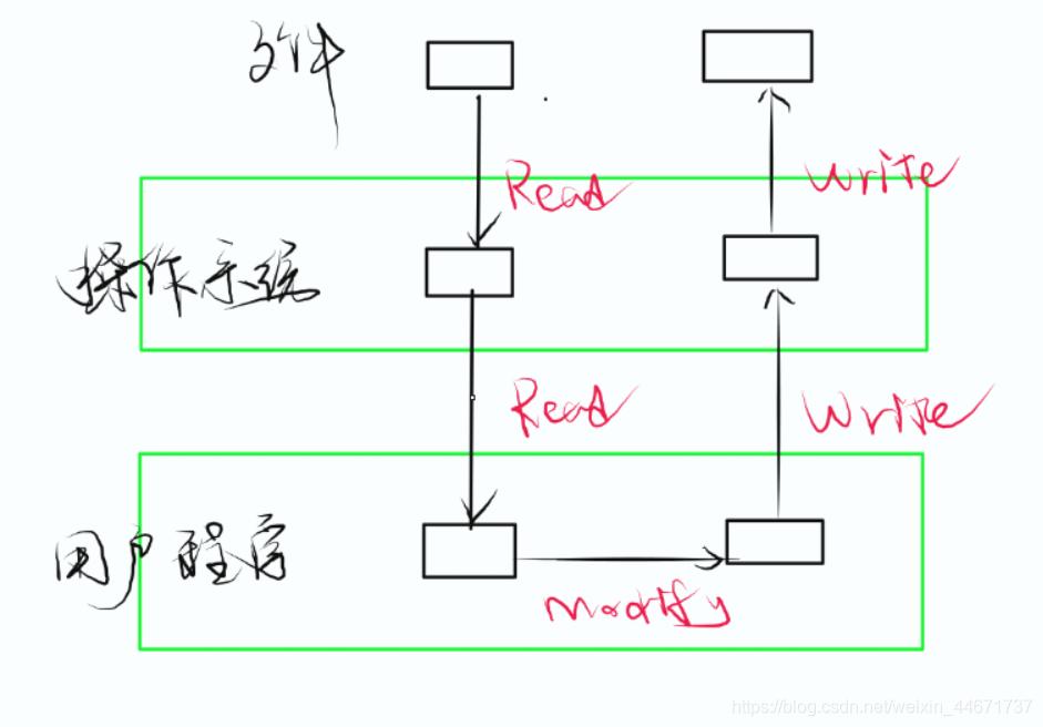 传统IO读写方式
