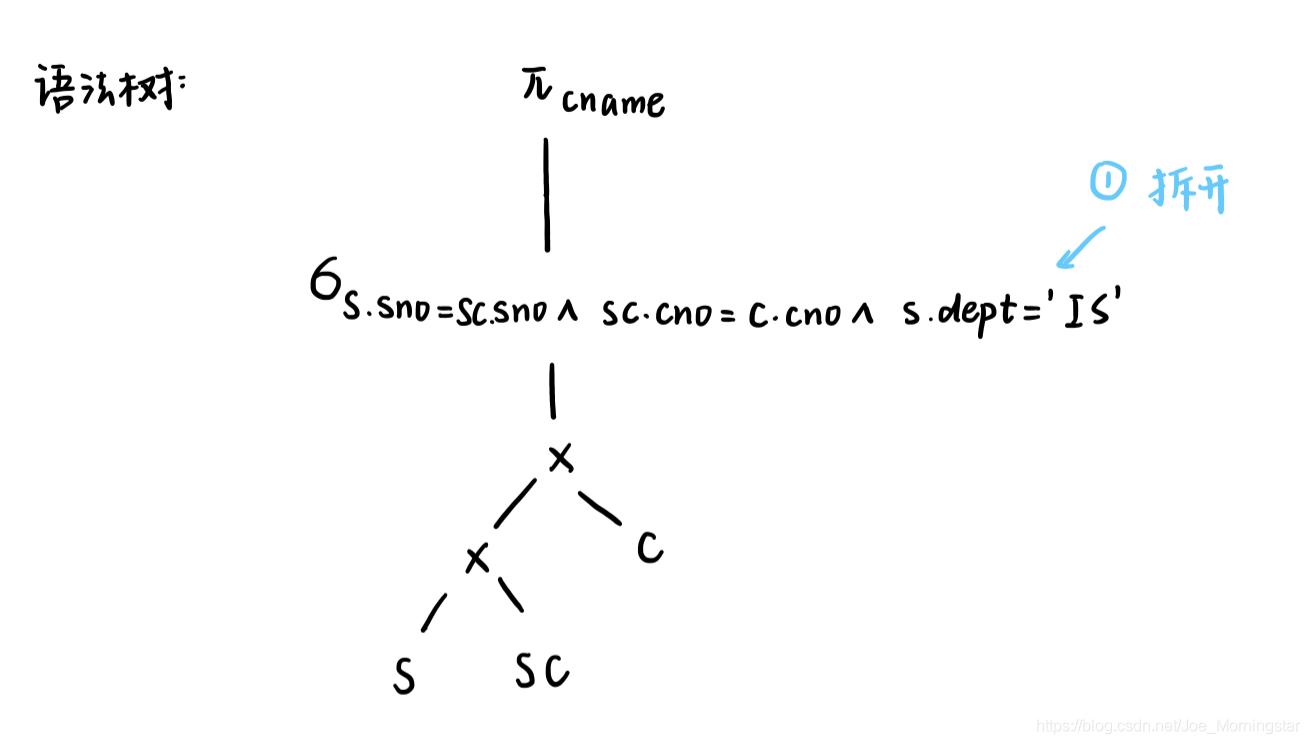 第一步 画成语法树