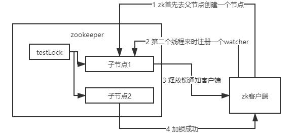 分布式锁用 Redis 好,还是 ZooKeeper 好?插图(13)