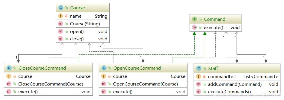 命令模式UML