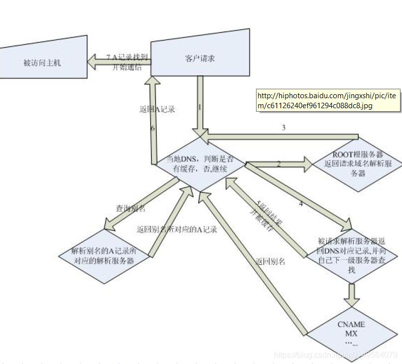 DNS域名解析
