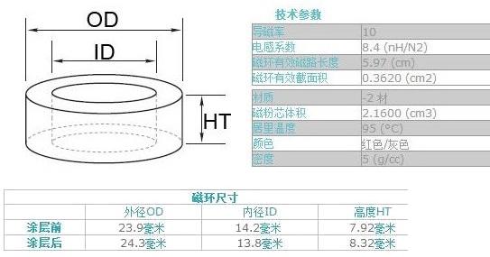 ▲ 铁粉芯T94-2磁环参数