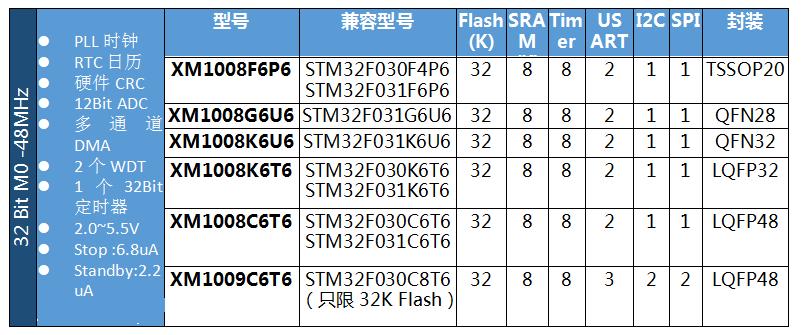 ▲ XM32位单片机兼容STM32型号一栏表格