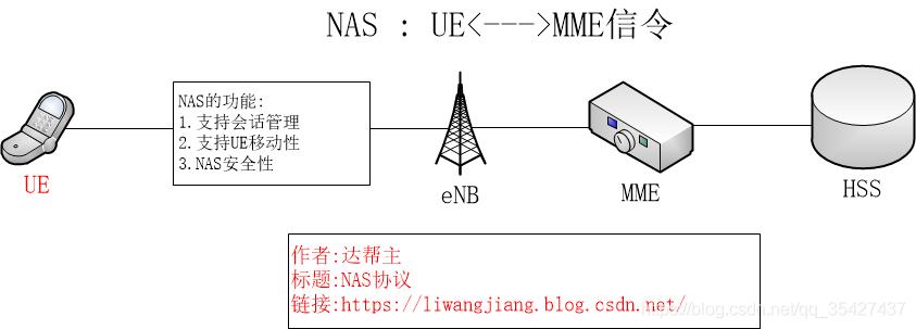 NAS协议(理论)