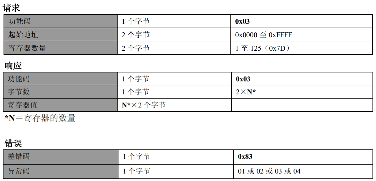 Qt编写Modbus从机程序