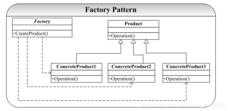 图1 factory模式结构示意图