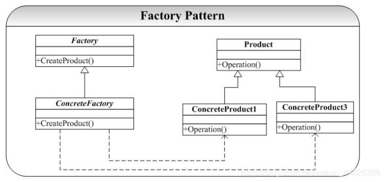 图2 factory模式结构示意图