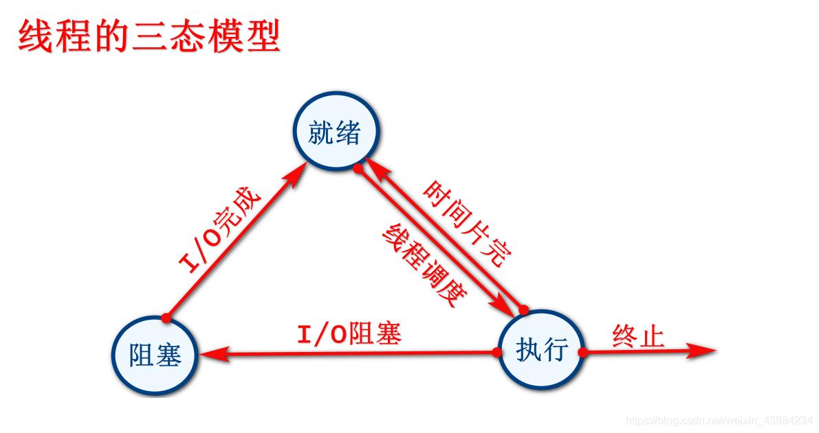 线程的3种状态
