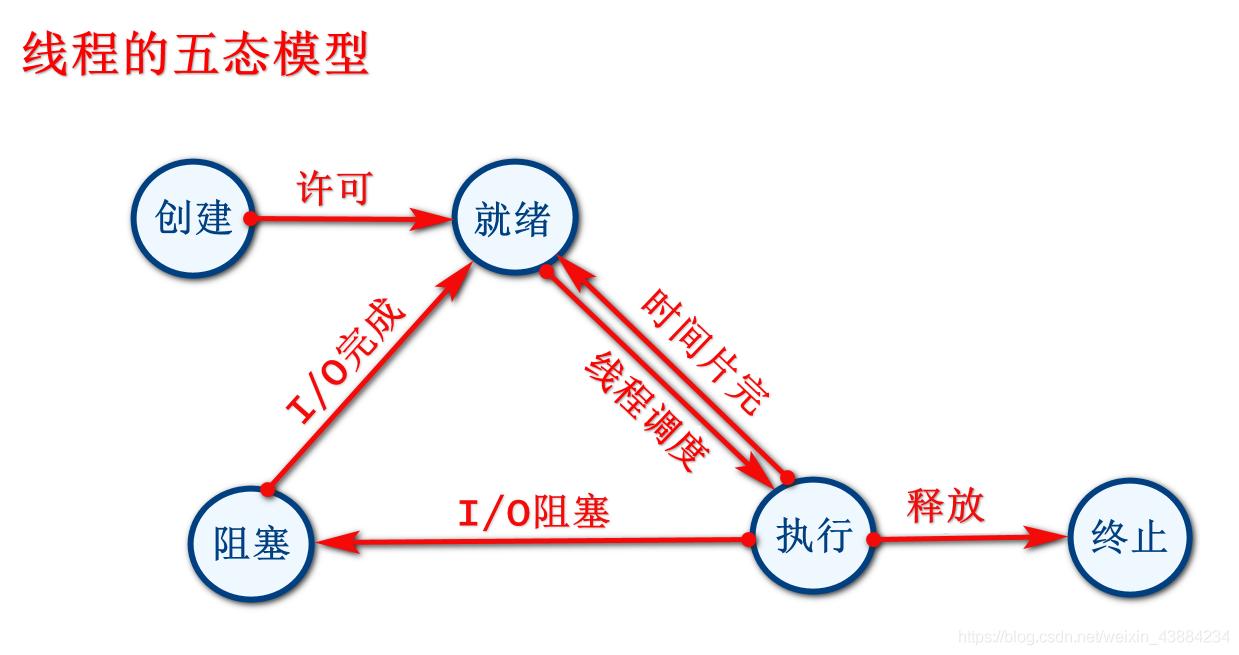 线程的5种状态