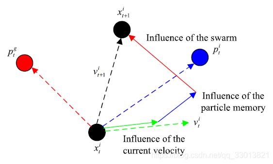 粒子的迭代方案