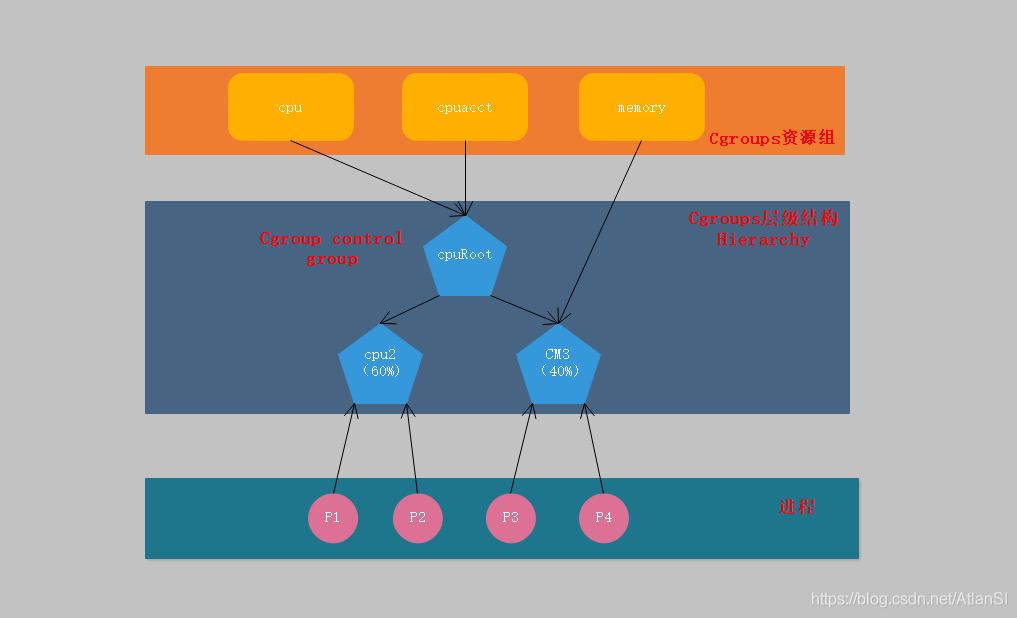 Cgroup绑定关系
