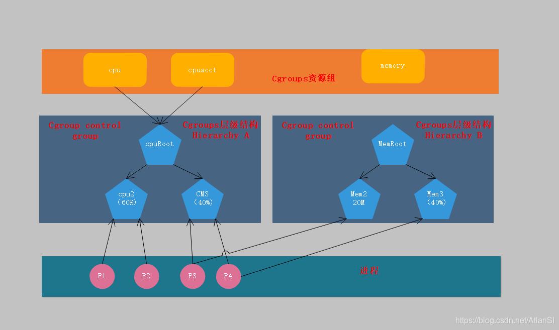 进程和层级结构关系