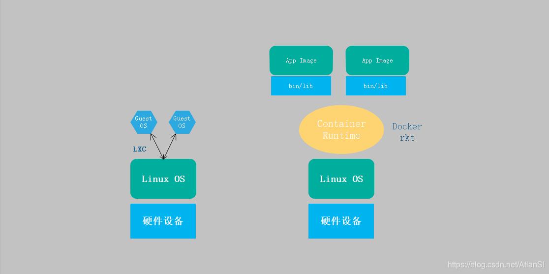 Docker和LXC架构对比