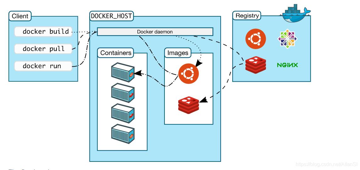Docker工作流程