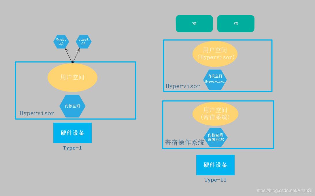 传统虚拟化架构图