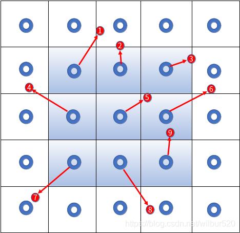 图3 像素点偏移像素值