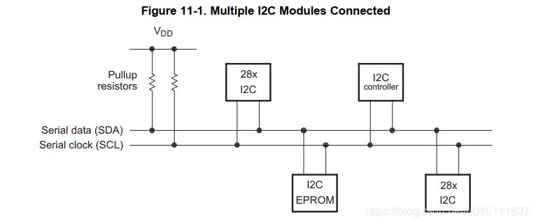[外链图片转存失败,源站可能有防盗链机制,建议将图片保存下来直接上传(img-hY9aDgBk-1616745155840)(DSP28335中的I2C模块应用.assets/image-20210301103754568.png)]