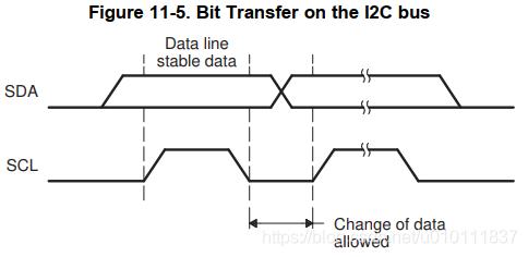 [外链图片转存失败,源站可能有防盗链机制,建议将图片保存下来直接上传(img-DLCzVihG-1616745155842)(DSP28335中的I2C模块应用.assets/image-20210301112320372.png)]