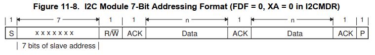 [外链图片转存失败,源站可能有防盗链机制,建议将图片保存下来直接上传(img-Jy9Bjj2H-1616745155845)(DSP28335中的I2C模块应用.assets/image-20210301162851152.png)]