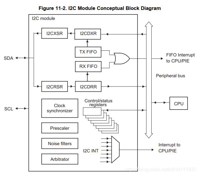 [外链图片转存失败,源站可能有防盗链机制,建议将图片保存下来直接上传(img-Cm0uCNUZ-1616745155848)(DSP28335中的I2C模块应用.assets/image-20210301105324958.png)]