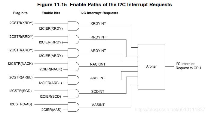 [外链图片转存失败,源站可能有防盗链机制,建议将图片保存下来直接上传(img-HJtrUbHH-1616745155849)(DSP28335中的I2C模块应用.assets/image-20210302173540886.png)]