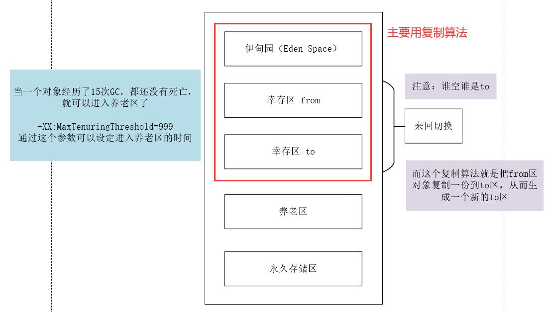 《JVM系统整理》