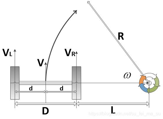 图1.2.2 a 左侧是车的两个轮子,右侧带箭头的圆圈是运动的方向和运动的圆心