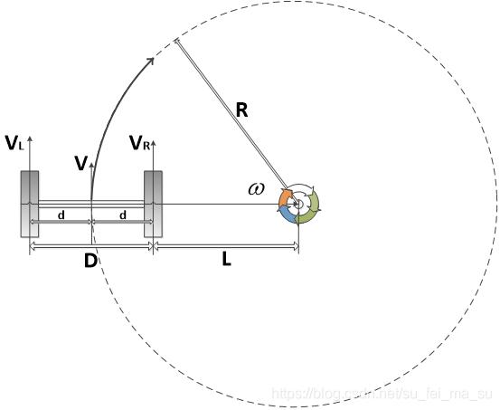 图1.2.2 b 两轮底盘运动解析图