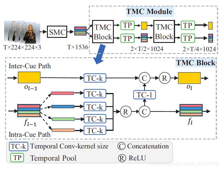 Figure 3: The TMC Module.