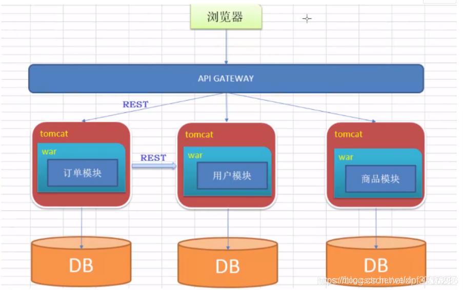 微服务架构设计模式