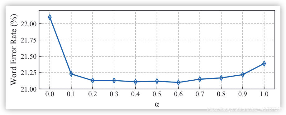 Figure 4: The effect of weight parameter α in Eq. 14.