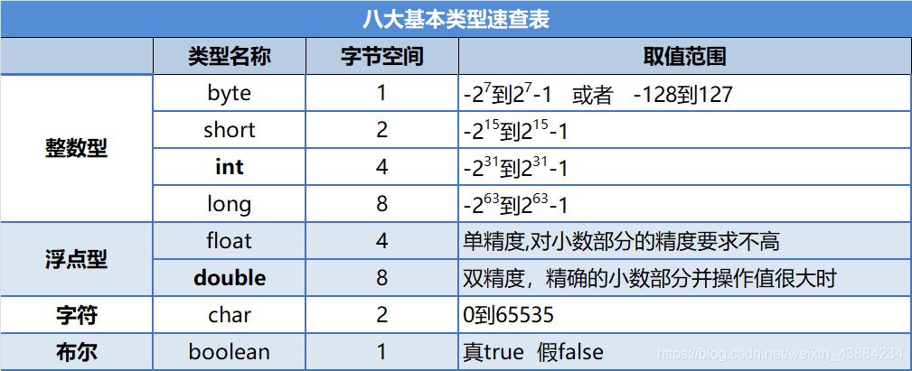 八大基本类型速查表