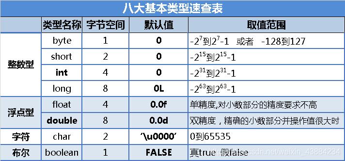 8大类型速查表(含默认值)
