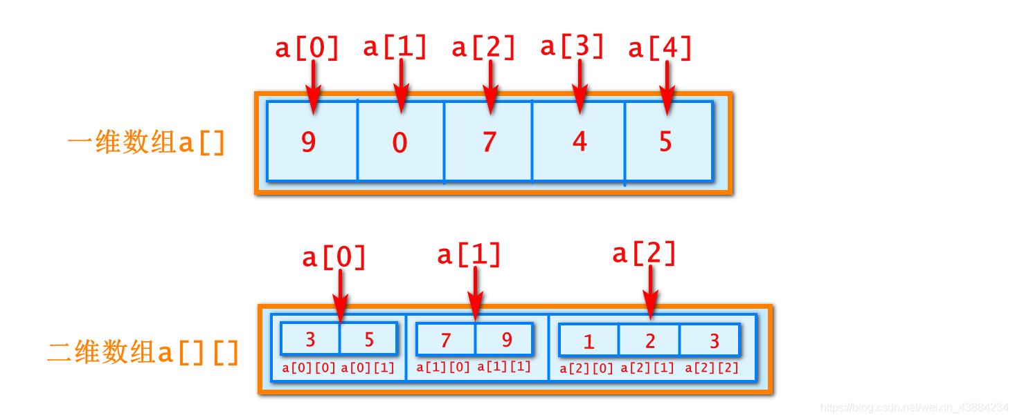 二维数组图示