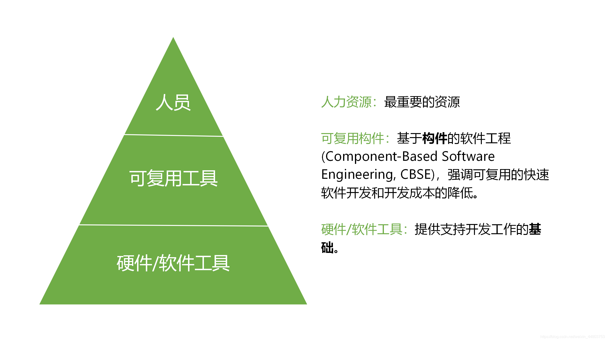软件项目资源构成要素