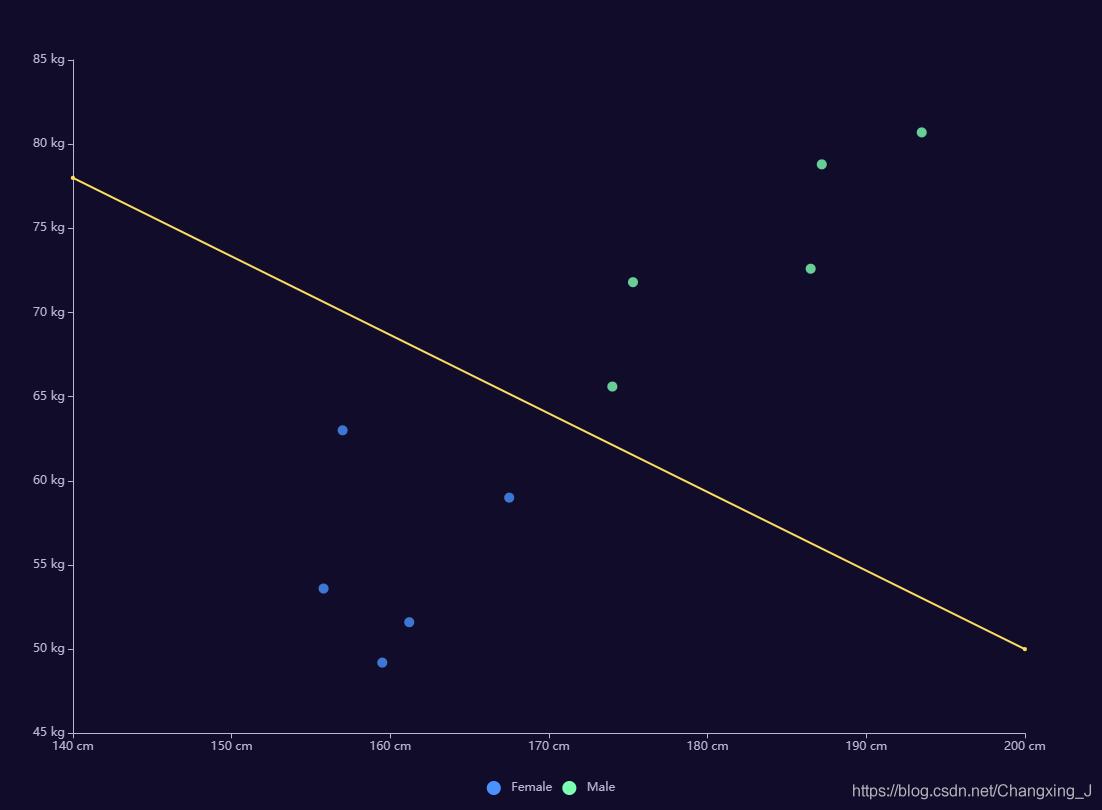 图001:二维感知机示例图