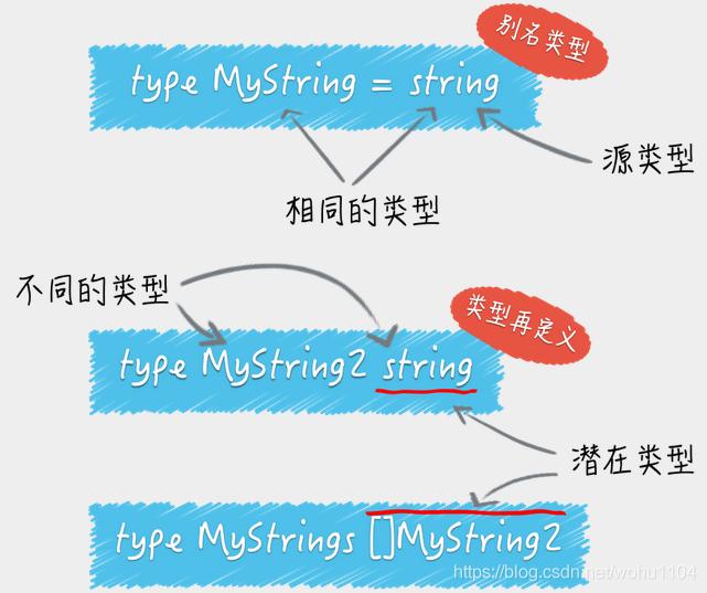 类型定义与别名