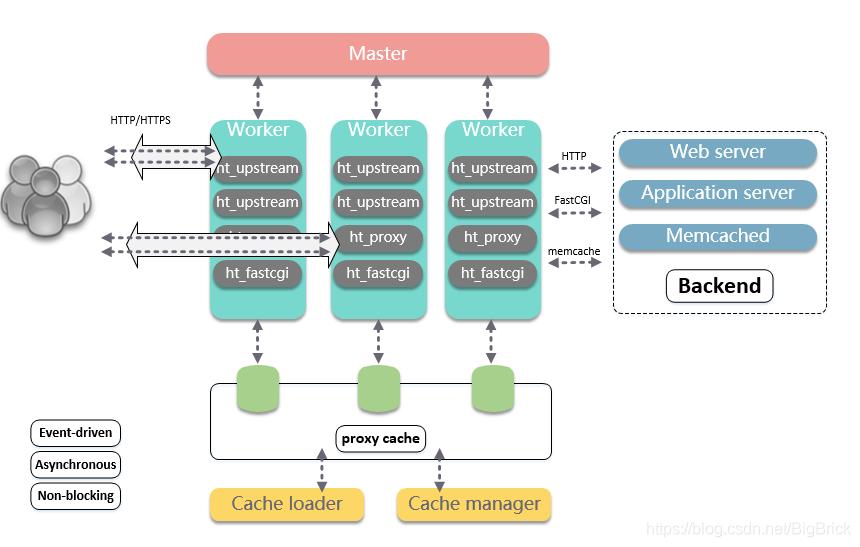 nginx2-基础架构设计