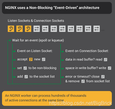 nginx5-infographic-Inside-NGINX_nonblocking