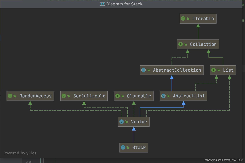 stack类图
